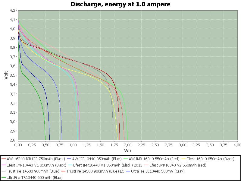 LowEnergy-1.0