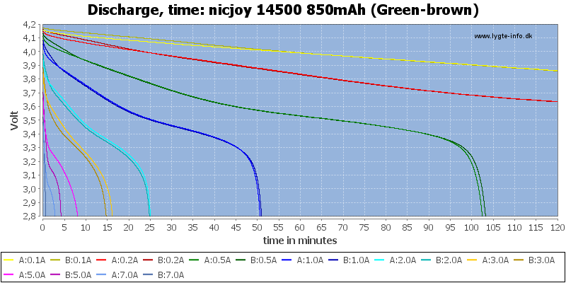 nicjoy%2014500%20850mAh%20(Green-brown)-CapacityTime