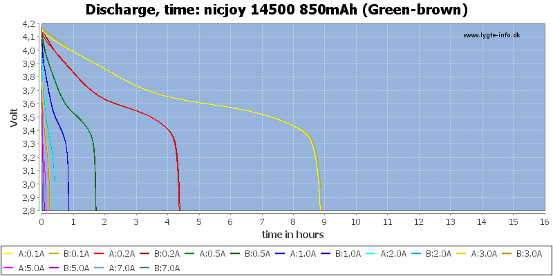 nicjoy%2014500%20850mAh%20(Green-brown)-CapacityTimeHours
