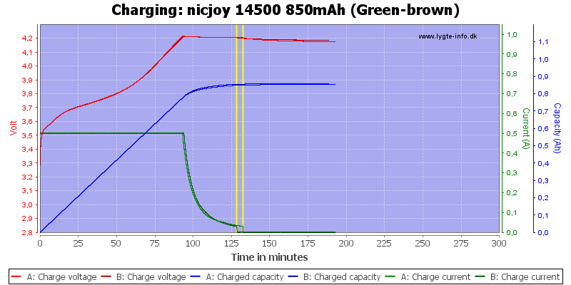 nicjoy%2014500%20850mAh%20(Green-brown)-Charge