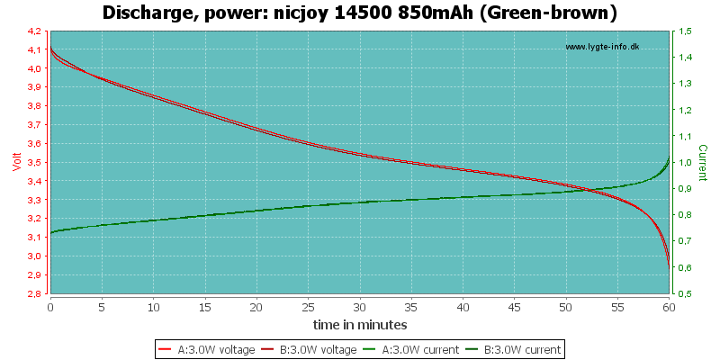 nicjoy%2014500%20850mAh%20(Green-brown)-PowerLoadTime