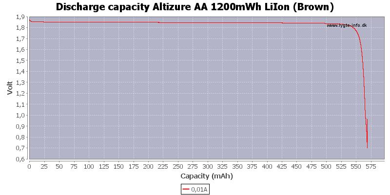 Discharge%20capacity%20Altizure%20AA%201200mWh%20LiIon%20%28Brown%29