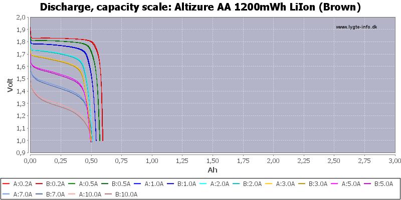 Altizure%20AA%201200mWh%20LiIon%20(Brown)-Capacity