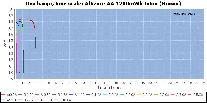 Altizure%20AA%201200mWh%20LiIon%20(Brown)-CapacityTimeHours