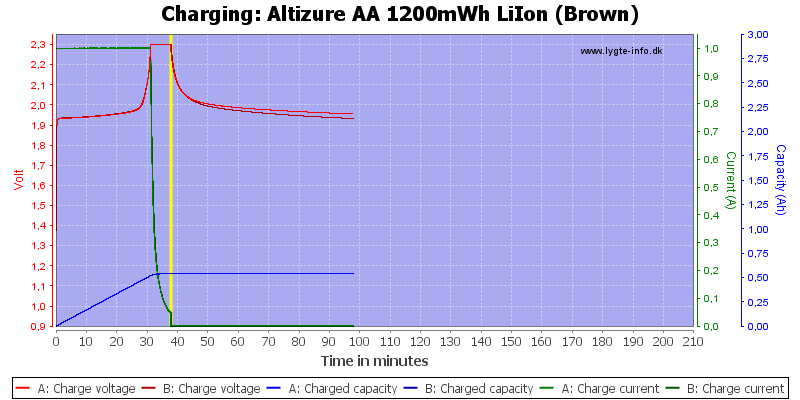 Altizure%20AA%201200mWh%20LiIon%20(Brown)-Charge
