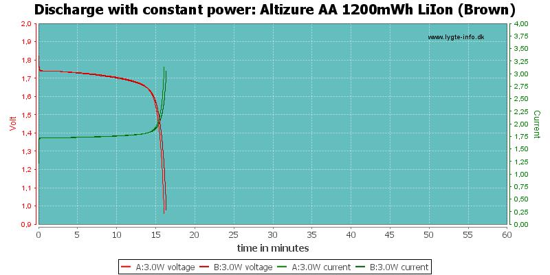Altizure%20AA%201200mWh%20LiIon%20(Brown)-PowerLoadTime