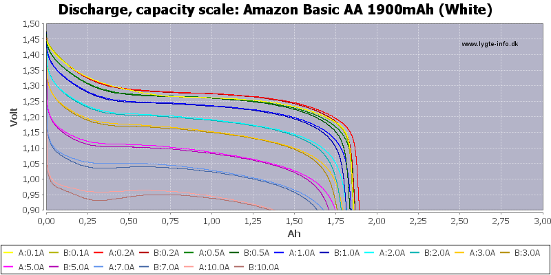 Amazon%20Basic%20AA%201900mAh%20(White)-Capacity