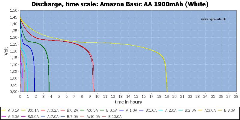 Amazon%20Basic%20AA%201900mAh%20(White)-CapacityTimeHours