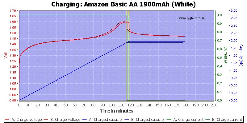 Amazon%20Basic%20AA%201900mAh%20(White)-Charge