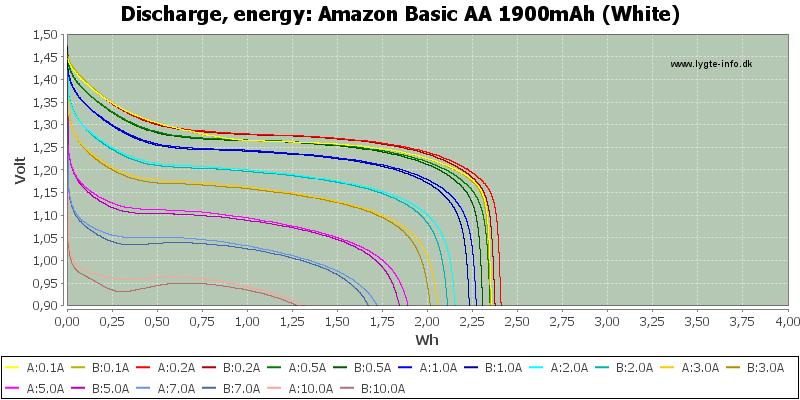 Amazon%20Basic%20AA%201900mAh%20(White)-Energy