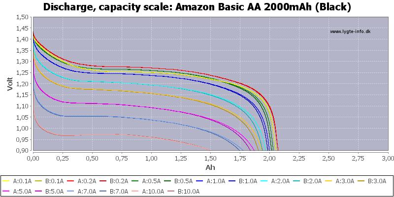 Amazon%20Basic%20AA%202000mAh%20(Black)-Capacity