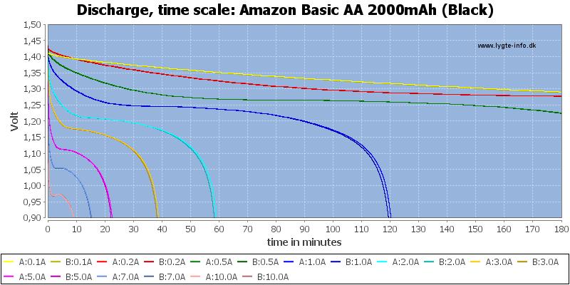 Amazon%20Basic%20AA%202000mAh%20(Black)-CapacityTime