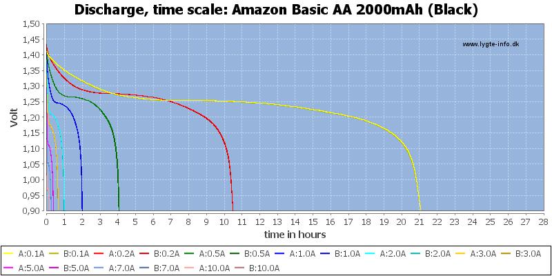 Amazon%20Basic%20AA%202000mAh%20(Black)-CapacityTimeHours