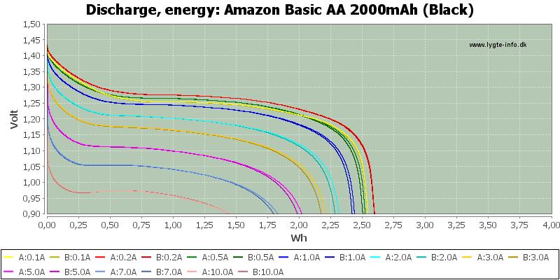 Amazon%20Basic%20AA%202000mAh%20(Black)-Energy