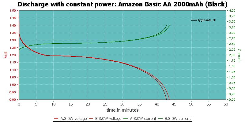 Amazon%20Basic%20AA%202000mAh%20(Black)-PowerLoadTime
