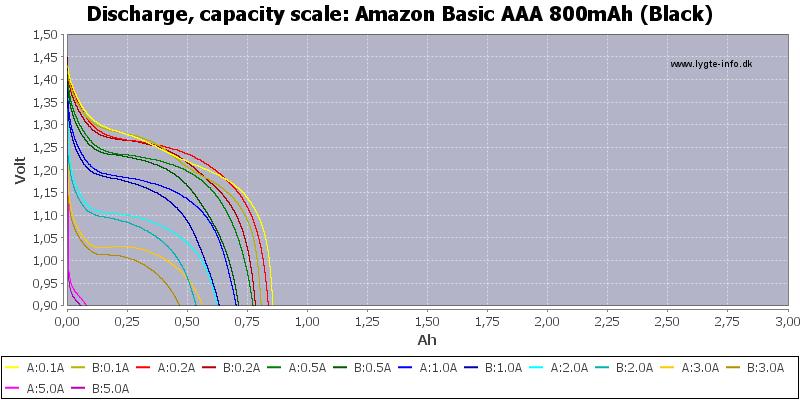 Amazon%20Basic%20AAA%20800mAh%20(Black)-Capacity