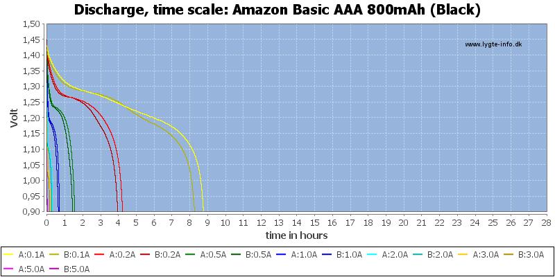 Amazon%20Basic%20AAA%20800mAh%20(Black)-CapacityTimeHours