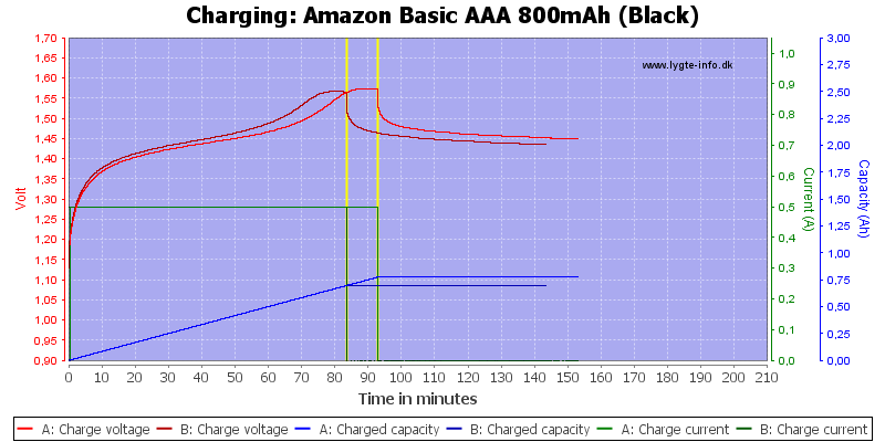 Amazon%20Basic%20AAA%20800mAh%20(Black)-Charge
