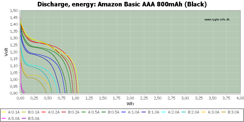 Amazon%20Basic%20AAA%20800mAh%20(Black)-Energy