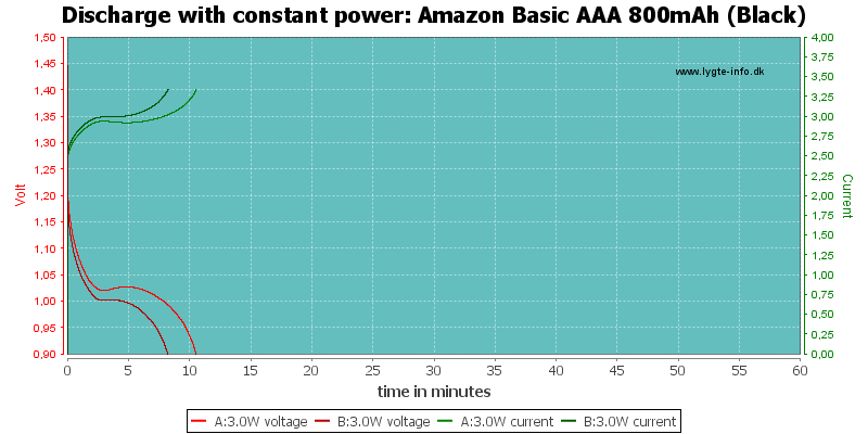 Amazon%20Basic%20AAA%20800mAh%20(Black)-PowerLoadTime