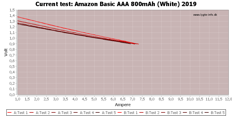 Amazon%20Basic%20AAA%20800mAh%20(White)%202019-CurrentTest