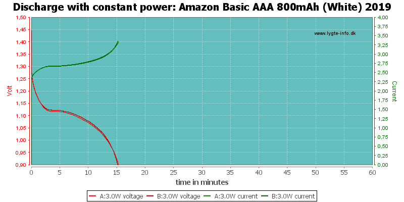 Amazon%20Basic%20AAA%20800mAh%20(White)%202019-PowerLoadTime