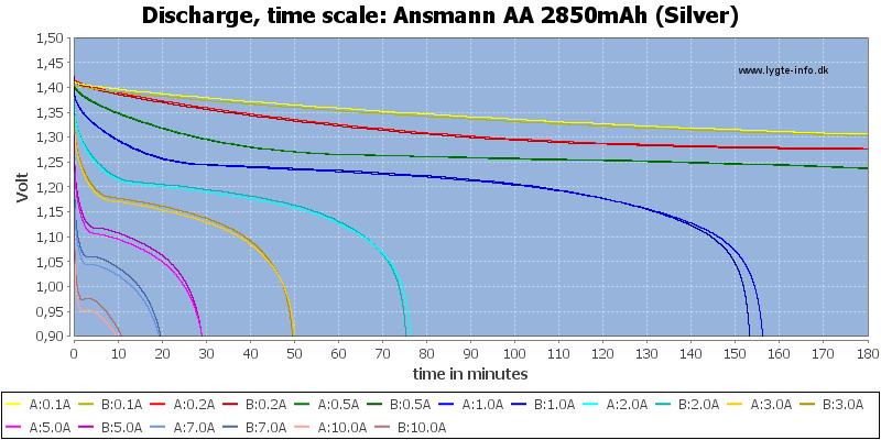 Ansmann%20AA%202850mAh%20(Silver)-CapacityTime