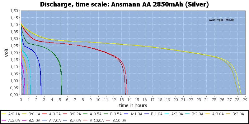Ansmann%20AA%202850mAh%20(Silver)-CapacityTimeHours