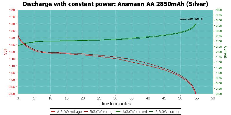 Ansmann%20AA%202850mAh%20(Silver)-PowerLoadTime