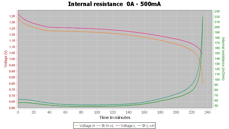 Ansmann%20AAA%201100mAh%20%28Silver-blue%29-Pulse-0.5A-10-10-0.7V-IR