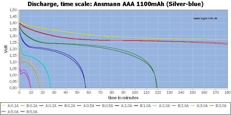 Ansmann%20AAA%201100mAh%20(Silver-blue)-CapacityTime