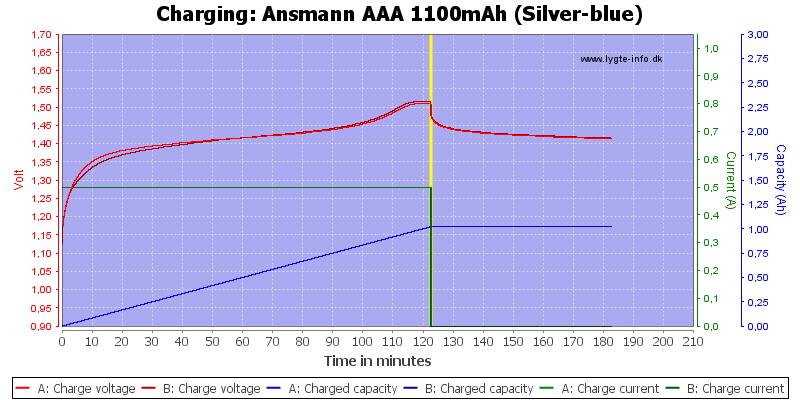 Ansmann%20AAA%201100mAh%20(Silver-blue)-Charge