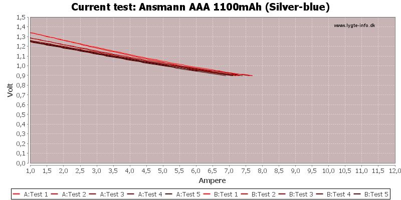 Ansmann%20AAA%201100mAh%20(Silver-blue)-CurrentTest