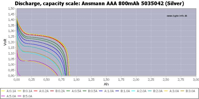 Ansmann%20AAA%20800mAh%205035042%20(Silver)-Capacity