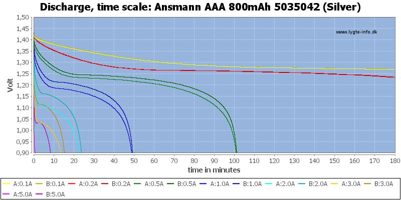 Ansmann%20AAA%20800mAh%205035042%20(Silver)-CapacityTime