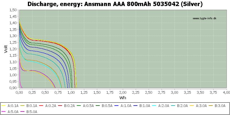 Ansmann%20AAA%20800mAh%205035042%20(Silver)-Energy