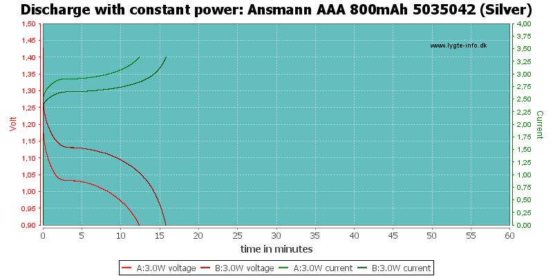 Ansmann%20AAA%20800mAh%205035042%20(Silver)-PowerLoadTime