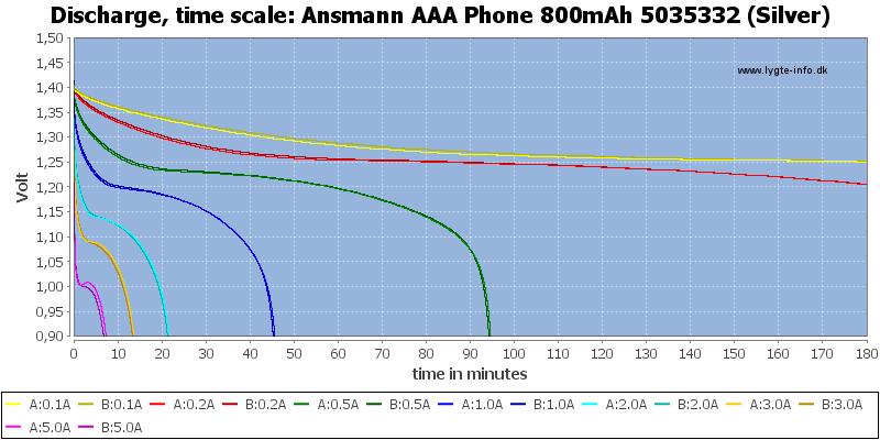 Ansmann%20AAA%20Phone%20800mAh%205035332%20(Silver)-CapacityTime