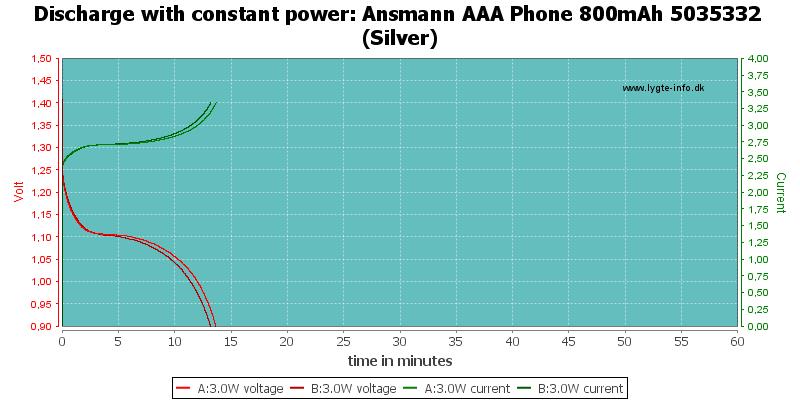 Ansmann%20AAA%20Phone%20800mAh%205035332%20(Silver)-PowerLoadTime