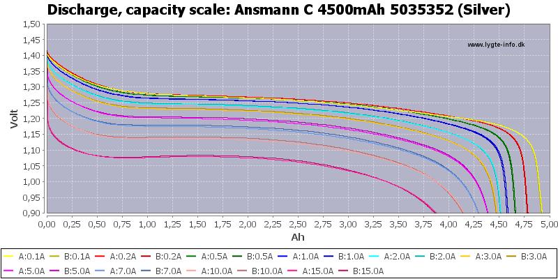 Ansmann%20C%204500mAh%205035352%20(Silver)-Capacity