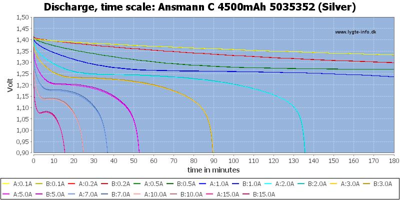 Ansmann%20C%204500mAh%205035352%20(Silver)-CapacityTime
