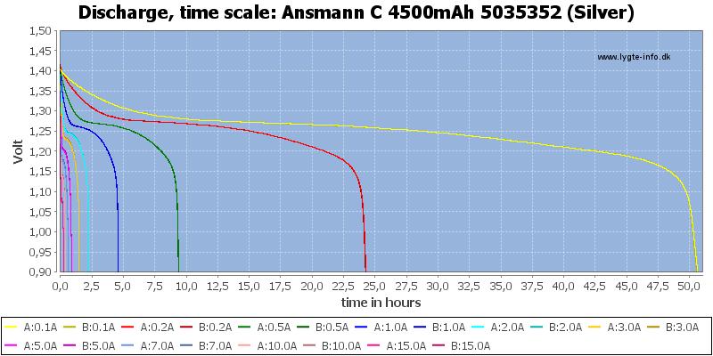 Ansmann%20C%204500mAh%205035352%20(Silver)-CapacityTimeHours