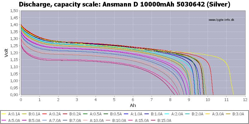 Ansmann%20D%2010000mAh%205030642%20(Silver)-Capacity
