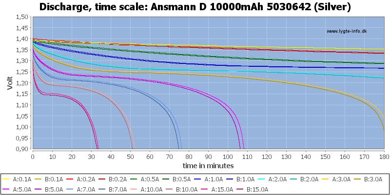 Ansmann%20D%2010000mAh%205030642%20(Silver)-CapacityTime