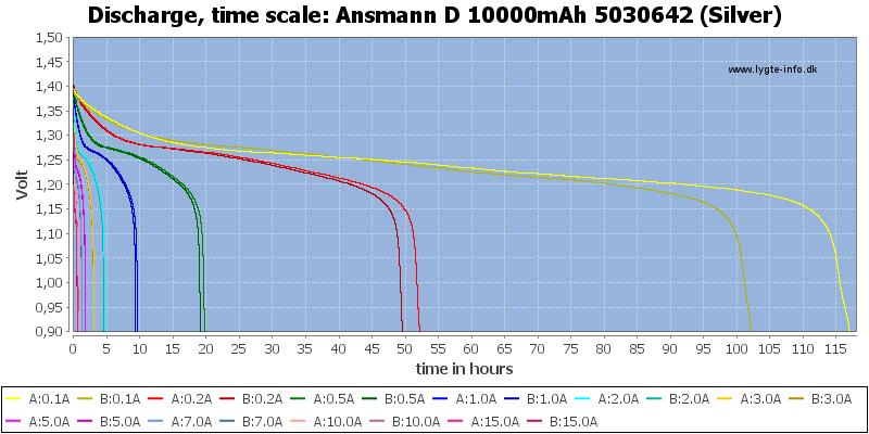 Ansmann%20D%2010000mAh%205030642%20(Silver)-CapacityTimeHours
