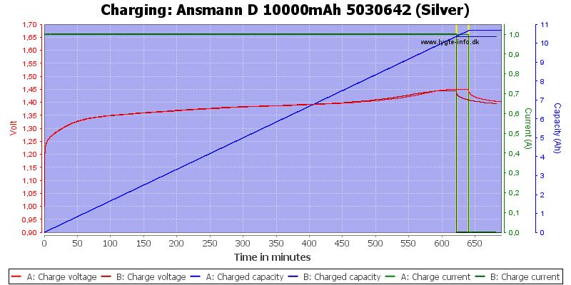 Ansmann%20D%2010000mAh%205030642%20(Silver)-Charge