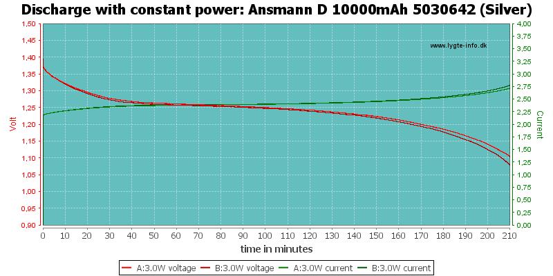 Ansmann%20D%2010000mAh%205030642%20(Silver)-PowerLoadTime