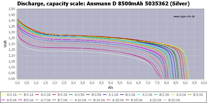 Ansmann%20D%208500mAh%205035362%20(Silver)-Capacity