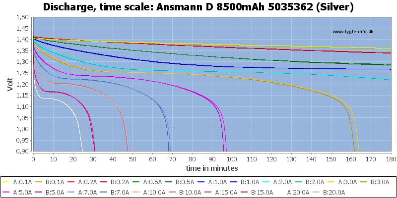 Ansmann%20D%208500mAh%205035362%20(Silver)-CapacityTime