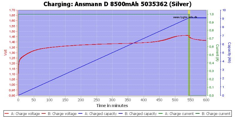Ansmann%20D%208500mAh%205035362%20(Silver)-Charge